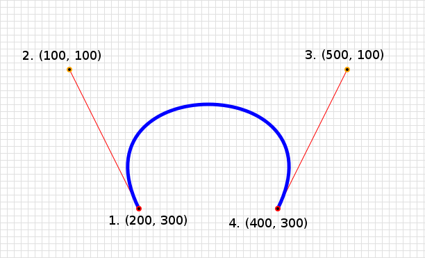 A diagram showing the SVG path  M 200, 300 C 100, 100  500, 100  400, 300